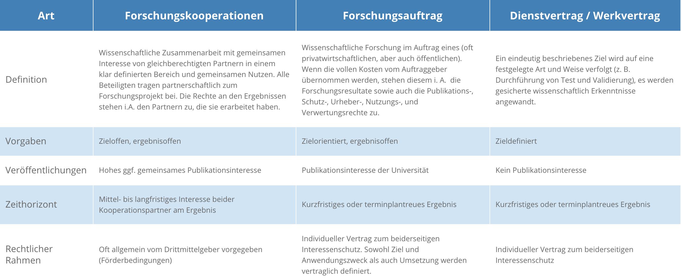Kooperationsmöglichkeiten des DAP Tabelle