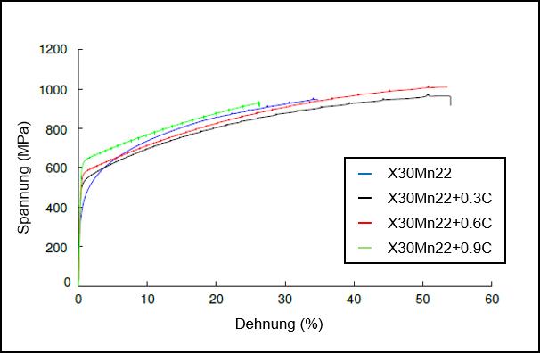 Bild 2: Spannungs-Dehnungs-Diagramm der untersuchten Zusammensetzungen. © RWTH DAP / IEHK.
